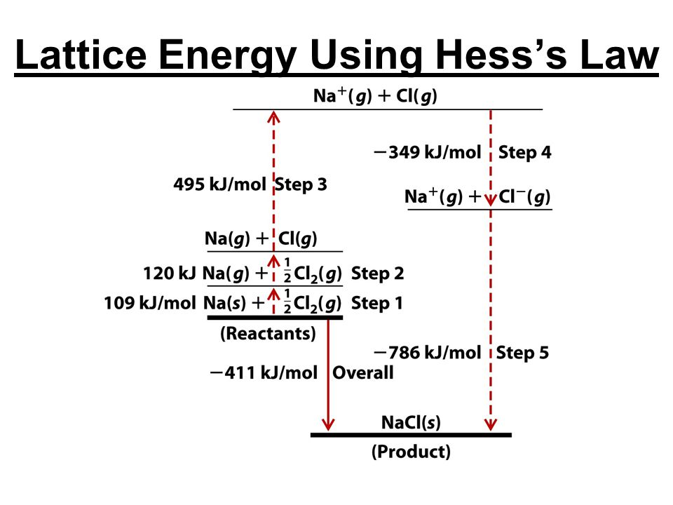 Lattice Energy Using Hess's Law