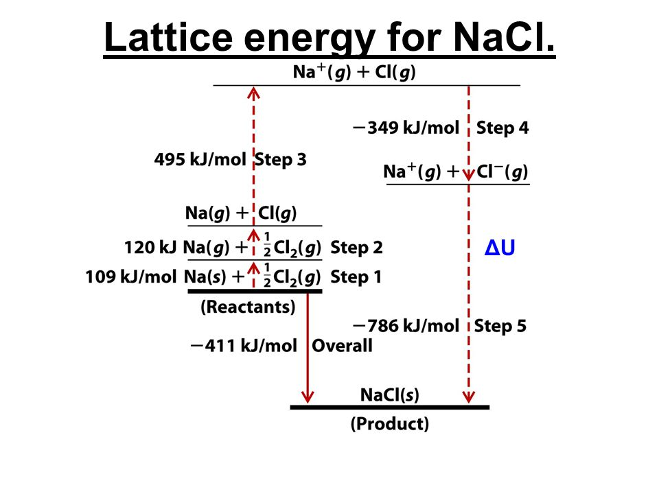 Lattice energy for NaCl.