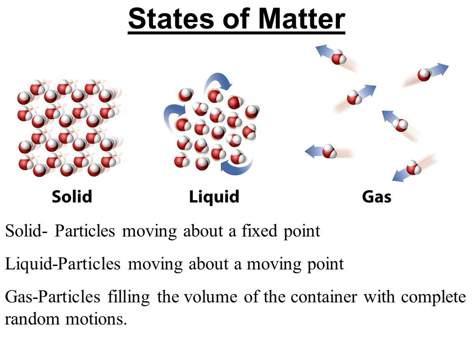 States of Matter Solid- Particles moving about a fixed point