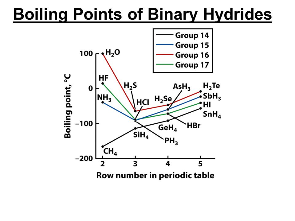 Boiling Points of Binary Hydrides