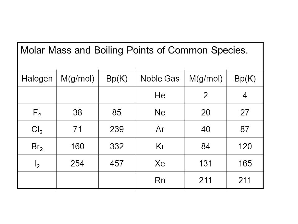 Molar Mass and Boiling Points of Common Species.