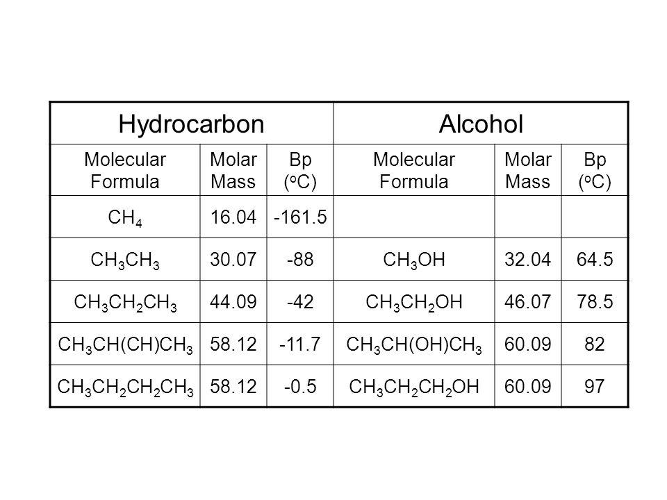 Hydrocarbon Alcohol Molecular Formula Molar Mass Bp (oC) CH4 16.04