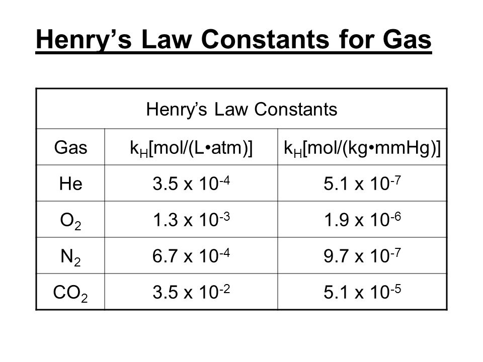 Henry's Law Constants for Gas