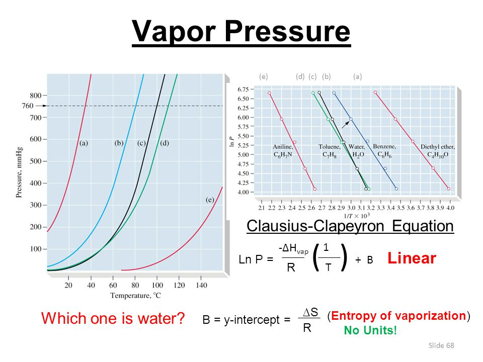 Vapor Pressure Clausius-Clapeyron Equation Linear Which one is water