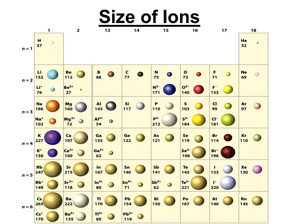 Size of Ions