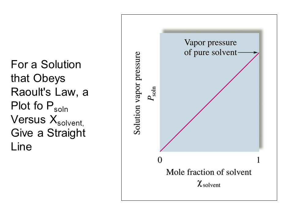 For a Solution that Obeys Raoult s Law, a Plot fo Psoln Versus Xsolvent, Give a Straight Line