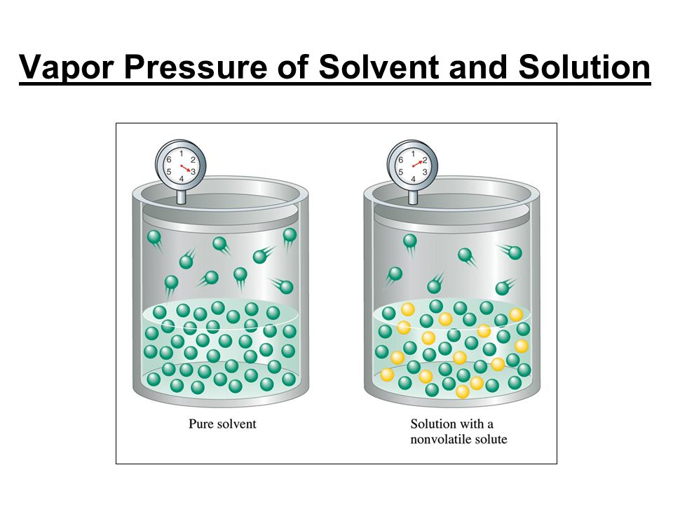 Vapor Pressure of Solvent and Solution