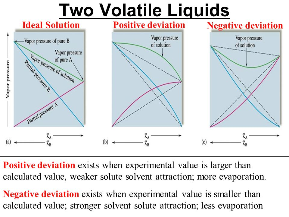 Two Volatile Liquids Ideal Solution Positive deviation