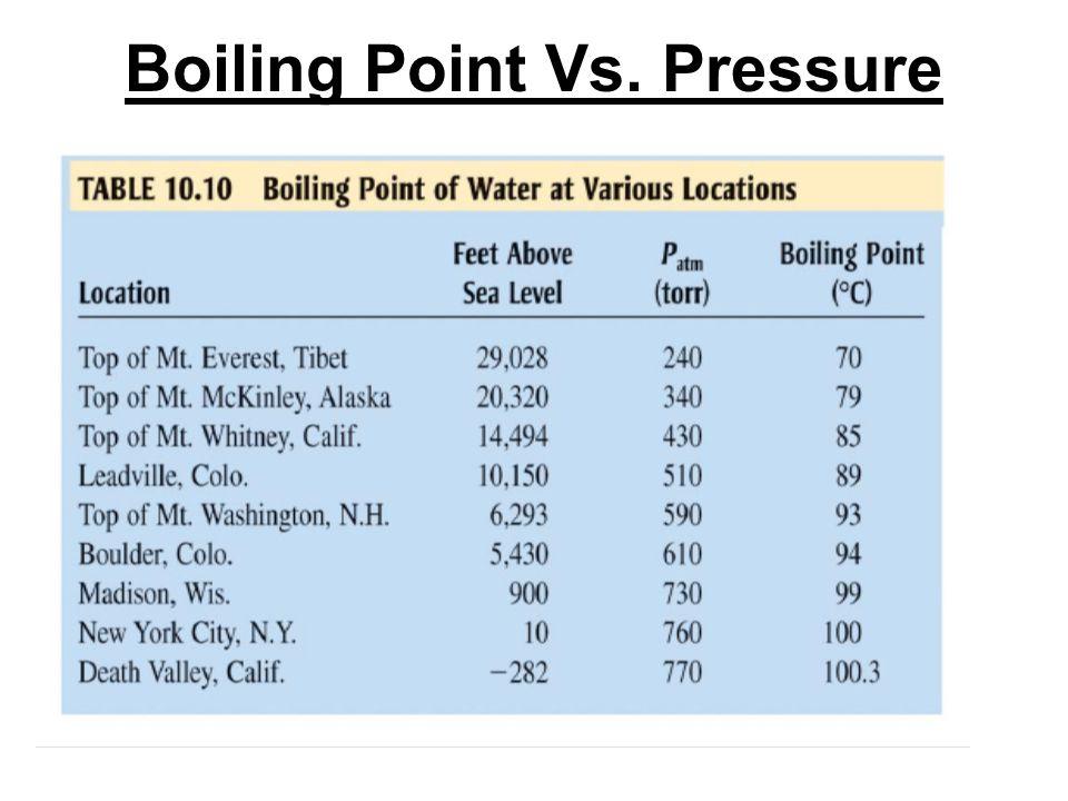Boiling Point Vs. Pressure