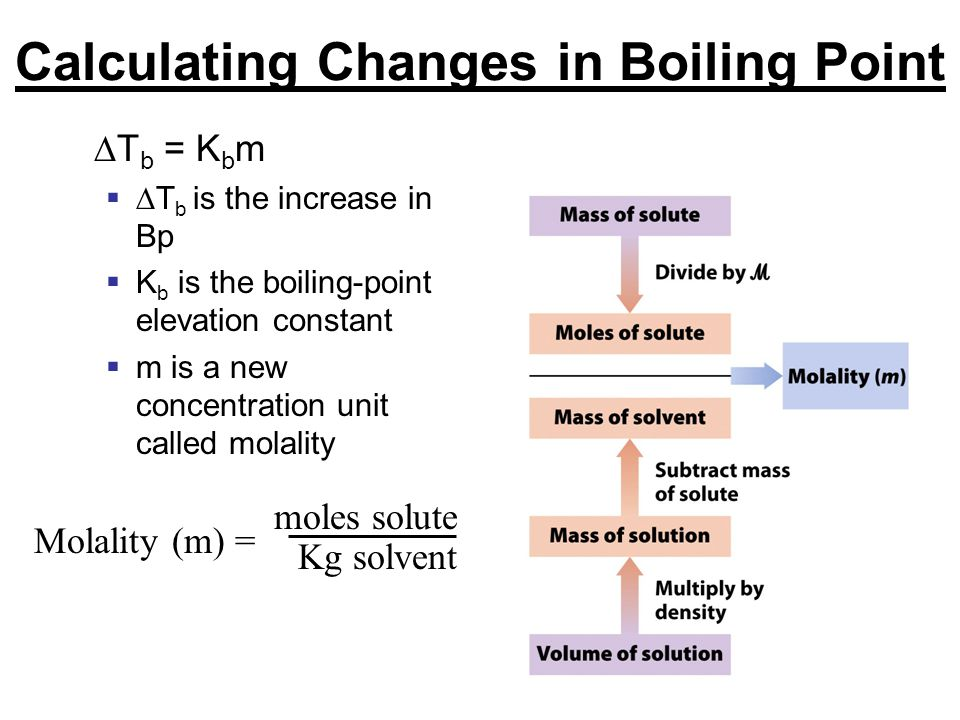 Calculating Changes in Boiling Point
