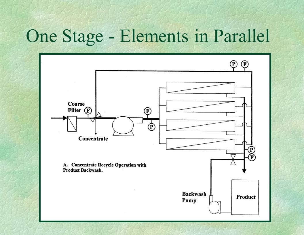 One Stage - Elements in Parallel