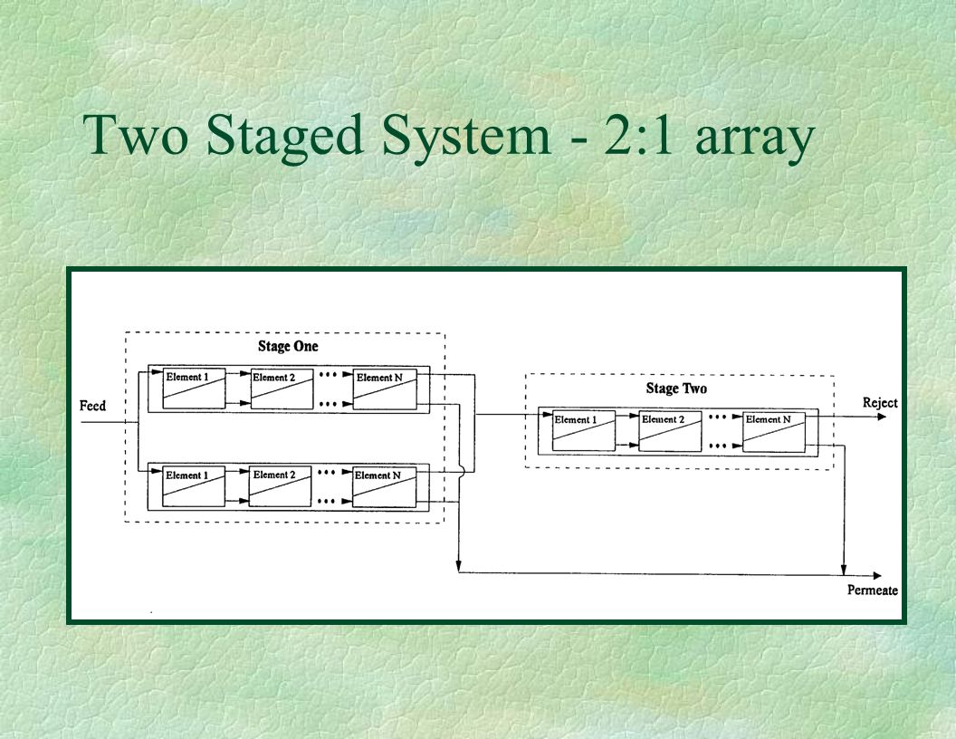 Two Staged System - 2:1 array