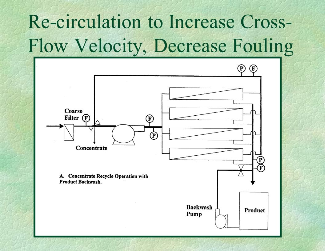 Re-circulation to Increase Cross- Flow Velocity, Decrease Fouling
