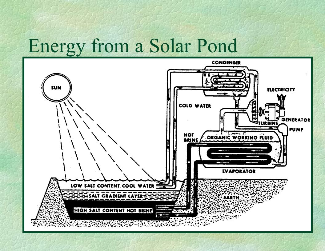 Energy from a Solar Pond