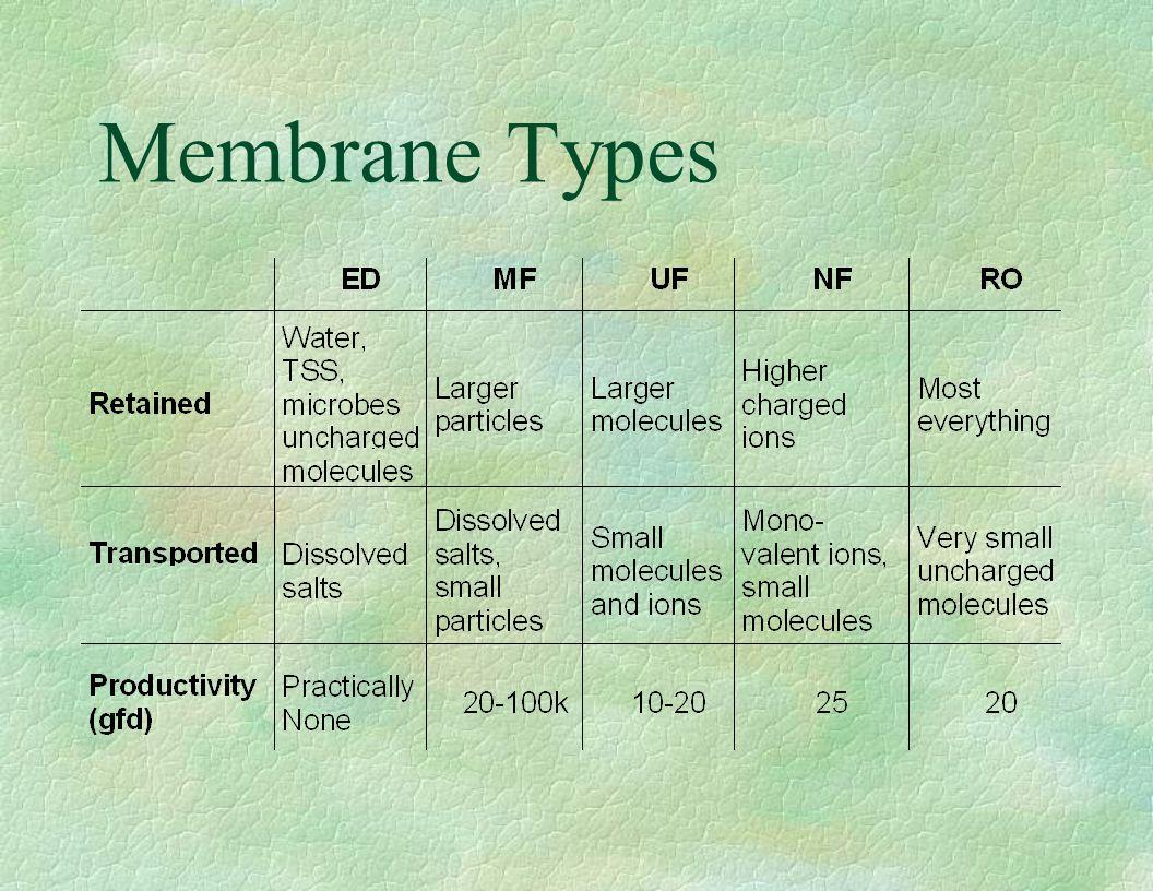Membrane Types