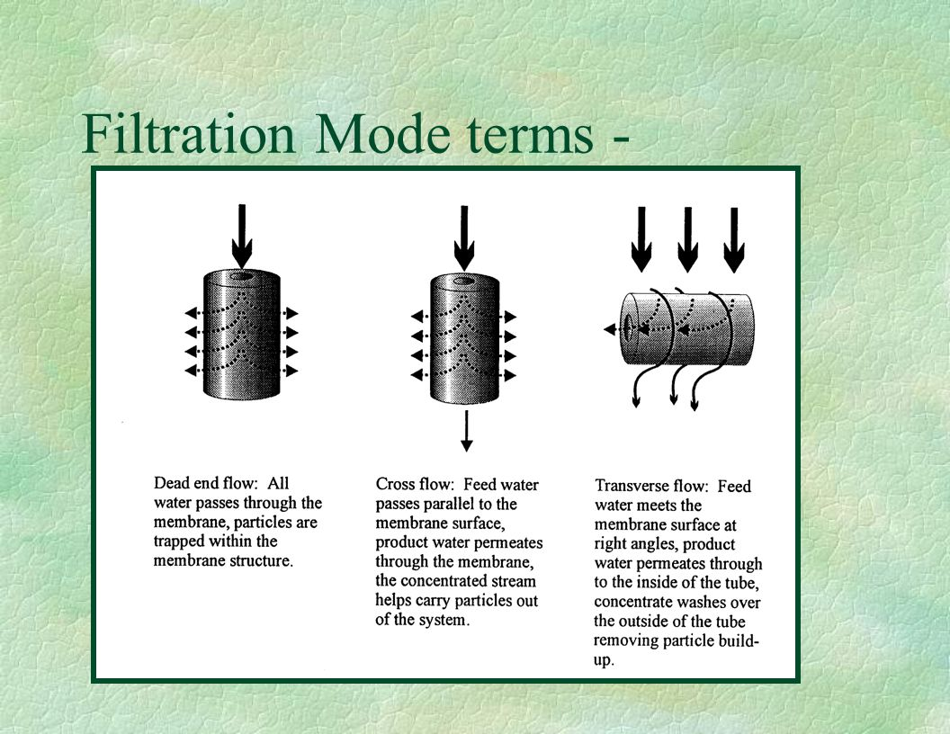 Filtration Mode terms -
