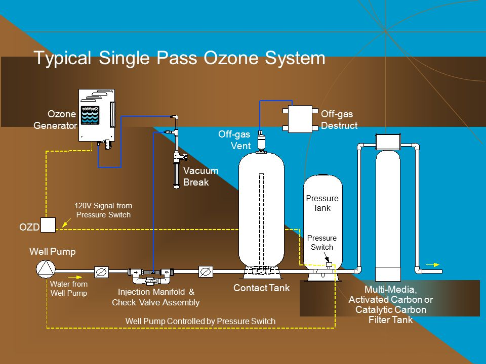 Typical Single Pass Ozone System