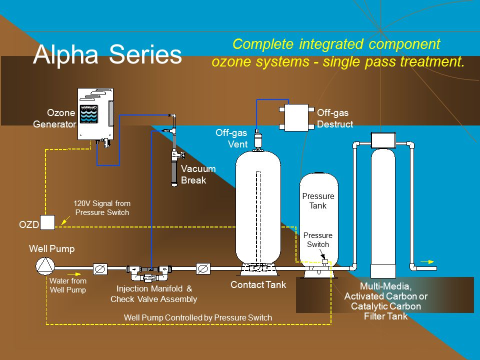Alpha Series Complete integrated component ozone systems - single pass treatment. Ozone Generator.