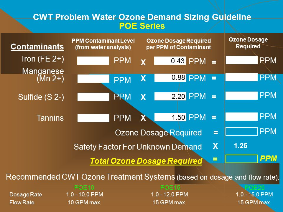CWT Problem Water Ozone Demand Sizing Guideline POE Series