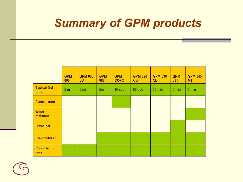 Summary of GPM products