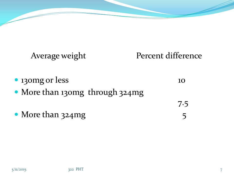 Average weight Percent difference 130mg or less 10