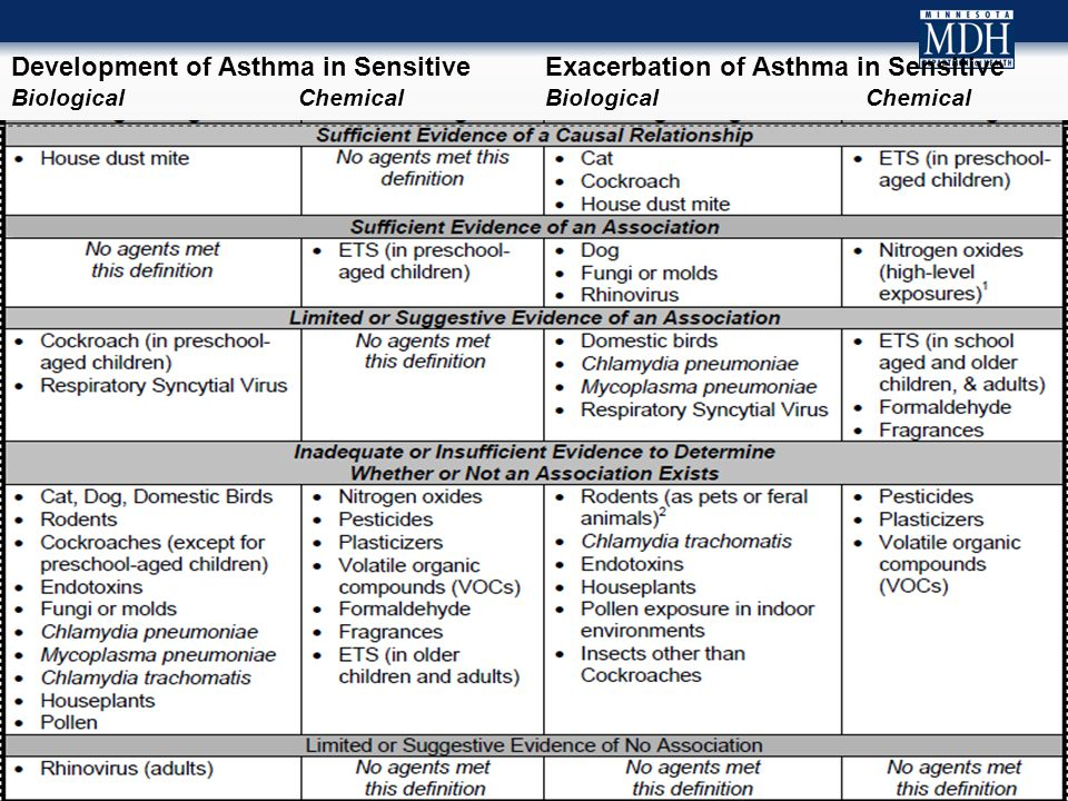 Development of Asthma in Sensitive Exacerbation of Asthma in Sensitive