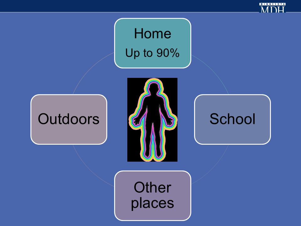 Exposures Home Up to 90% School Other places Outdoors