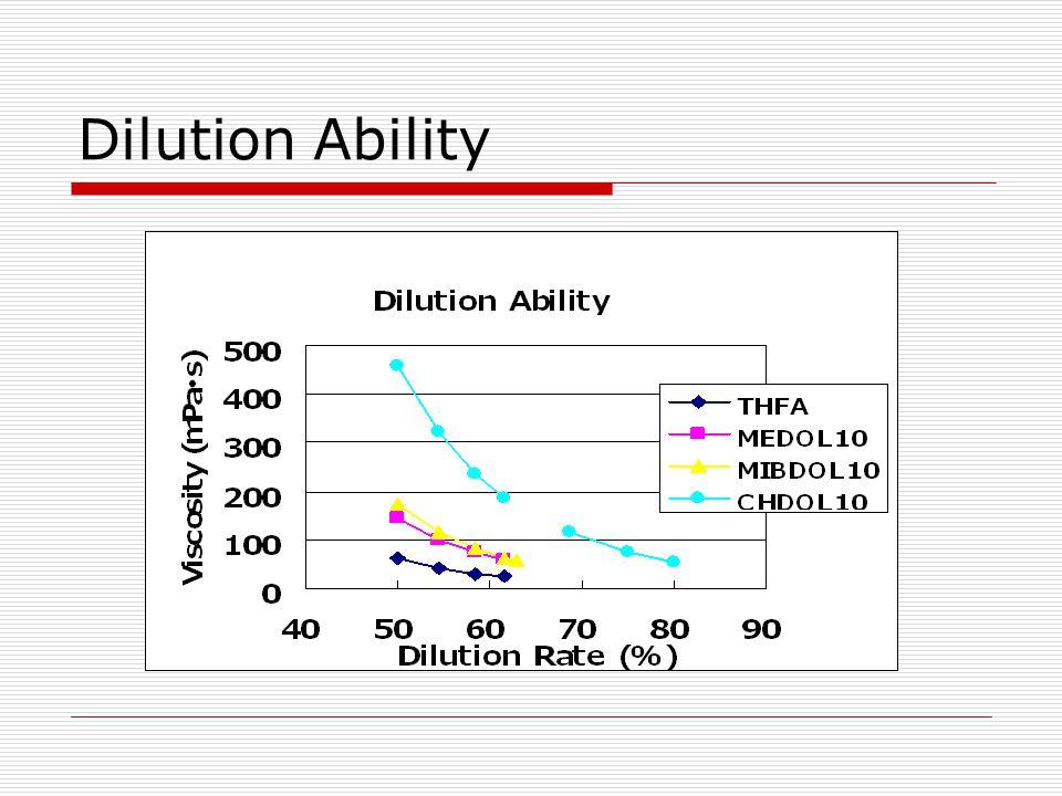 Dilution Ability
