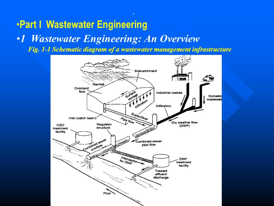Part I Wastewater Engineering 1 Wastewater Engineering: An Overview