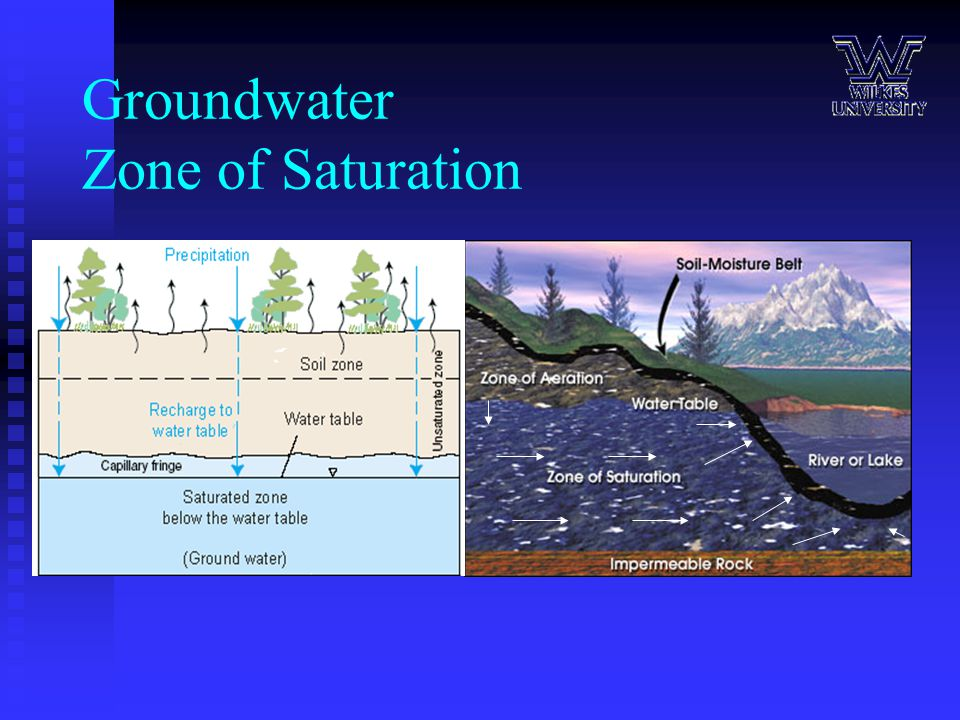 Carbon dating water