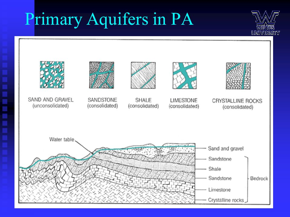 Primary Aquifers in PA