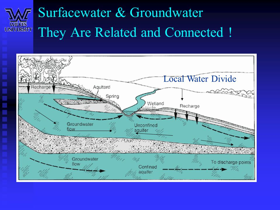 Surfacewater & Groundwater They Are Related and Connected !