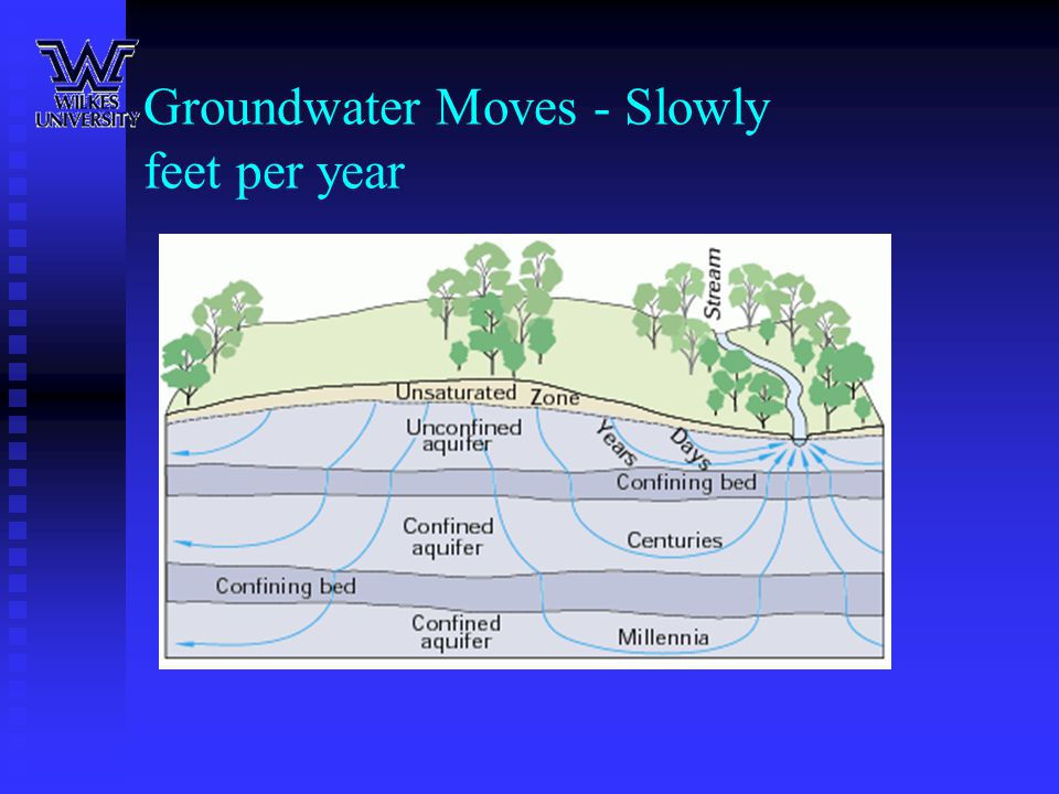 Groundwater Moves - Slowly feet per year