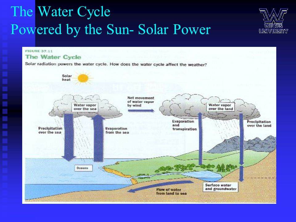The Water Cycle Powered by the Sun- Solar Power