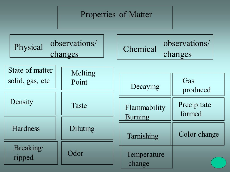 Properties of Matter observations/ changes observations/ changes
