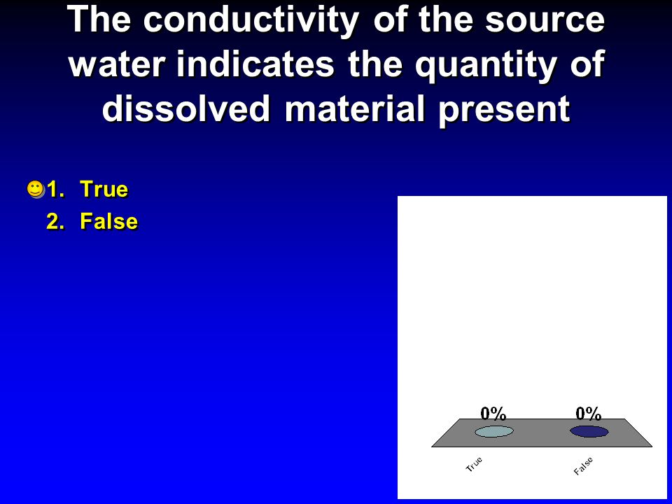 The conductivity of the source water indicates the quantity of dissolved material present