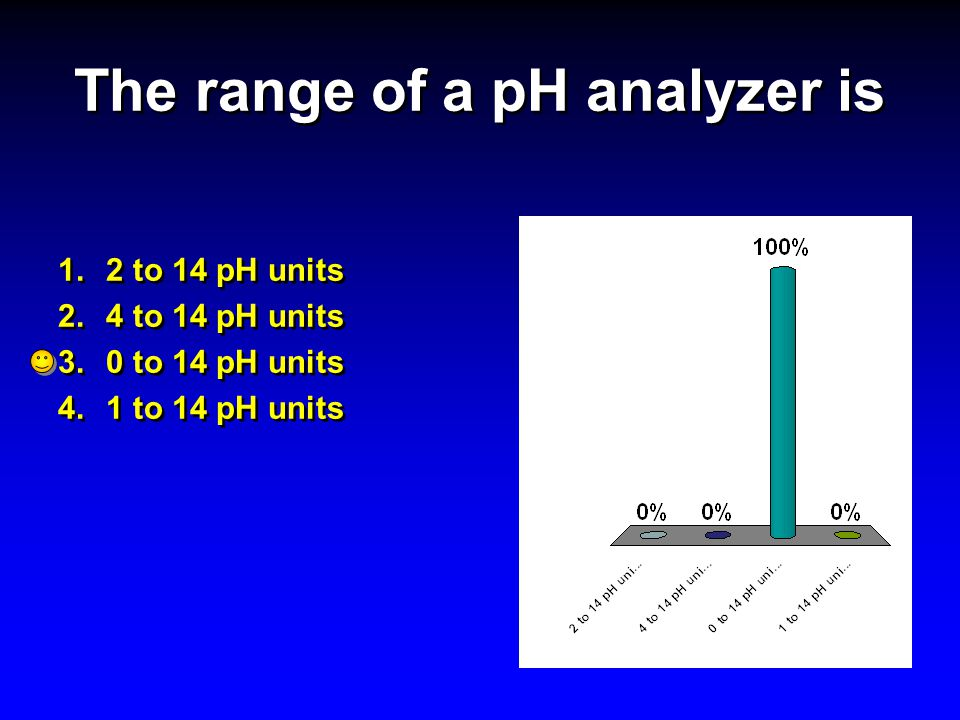 The range of a pH analyzer is