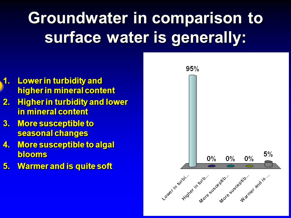 Groundwater in comparison to surface water is generally: