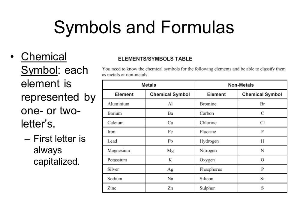 Symbols and Formulas Chemical Symbol: each element is represented by one- or two- letter's.