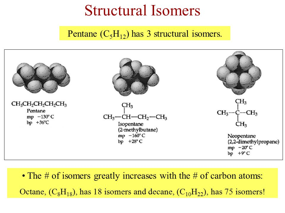 Structural Isomers Pentane (C5H12) has 3 structural isomers.