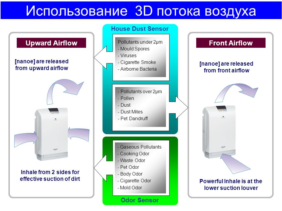 Использование 3D потока воздуха