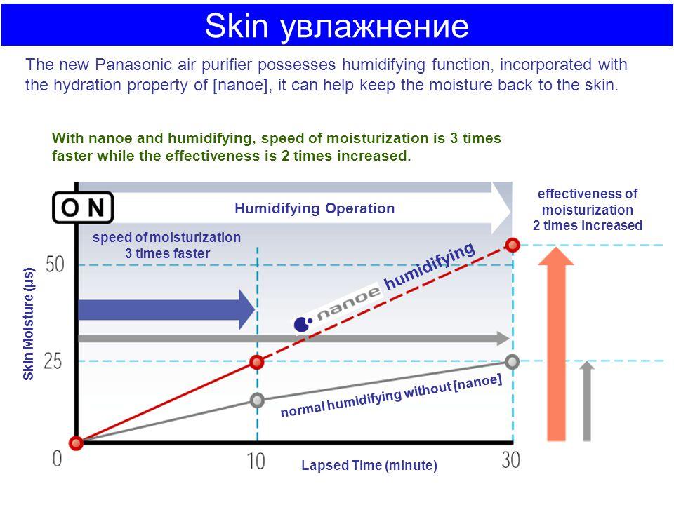 Skin увлажнение