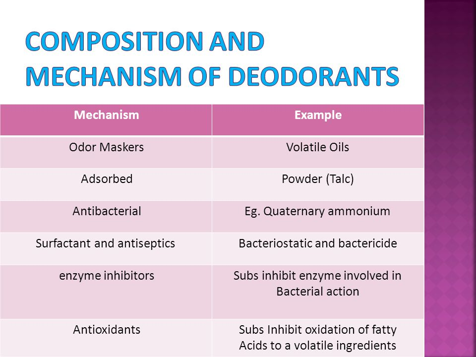 Composition and mechanism of deodorants