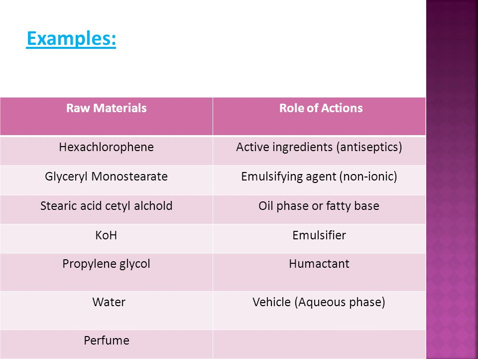 Examples: Raw Materials Role of Actions Hexachlorophene