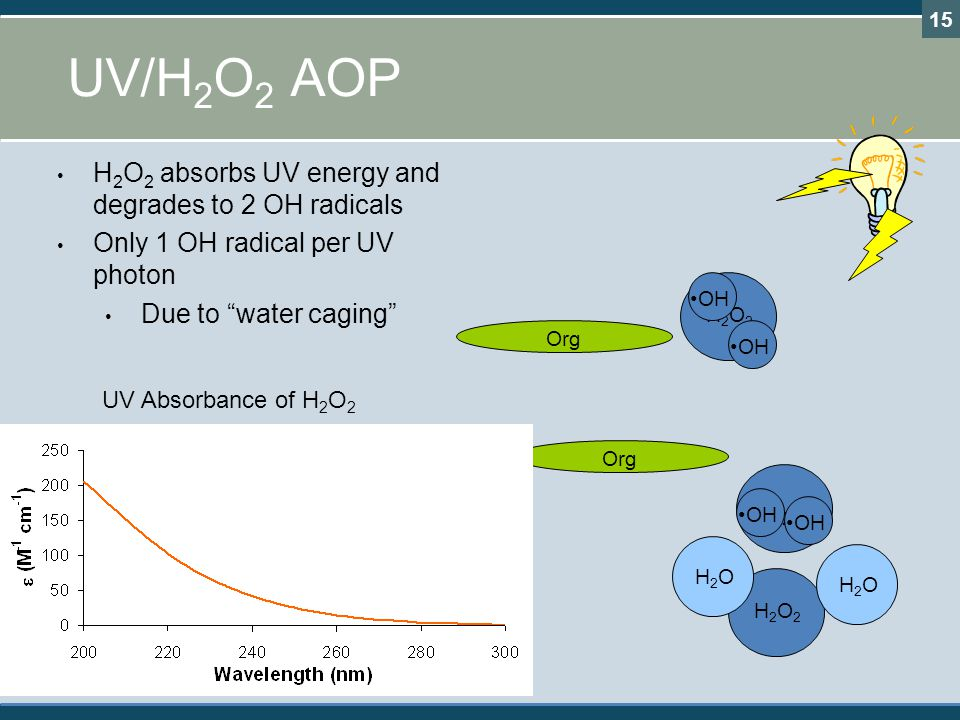 UV/H2O2 AOP H2O2 absorbs UV energy and degrades to 2 OH radicals