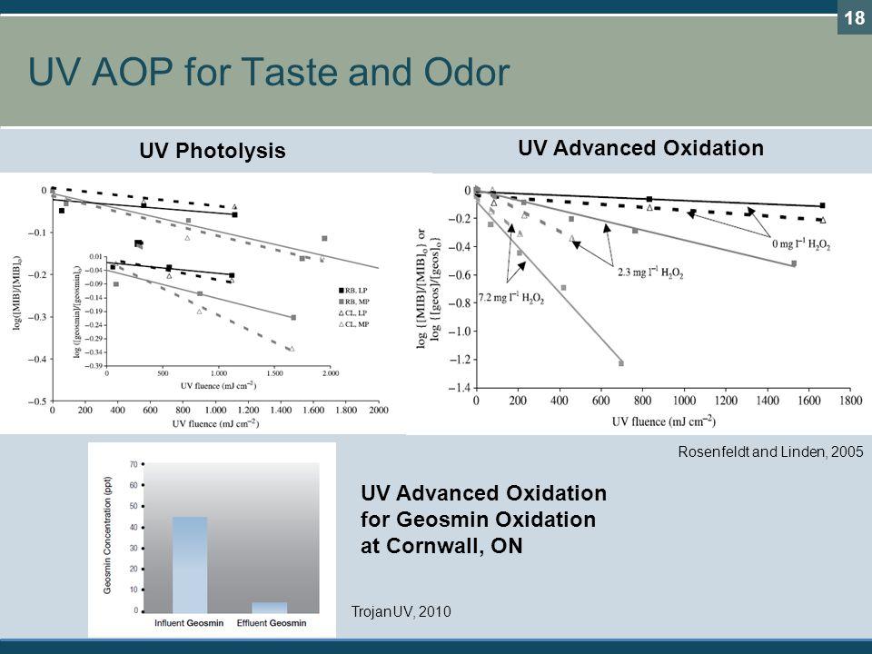 UV AOP for Taste and Odor
