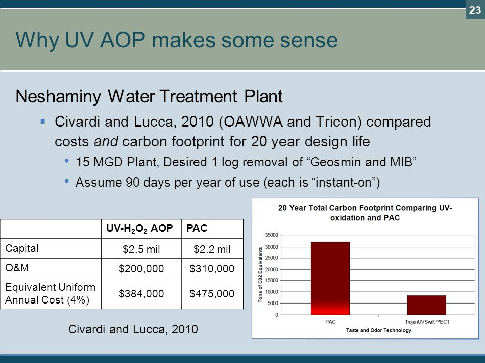 Why UV AOP makes some sense