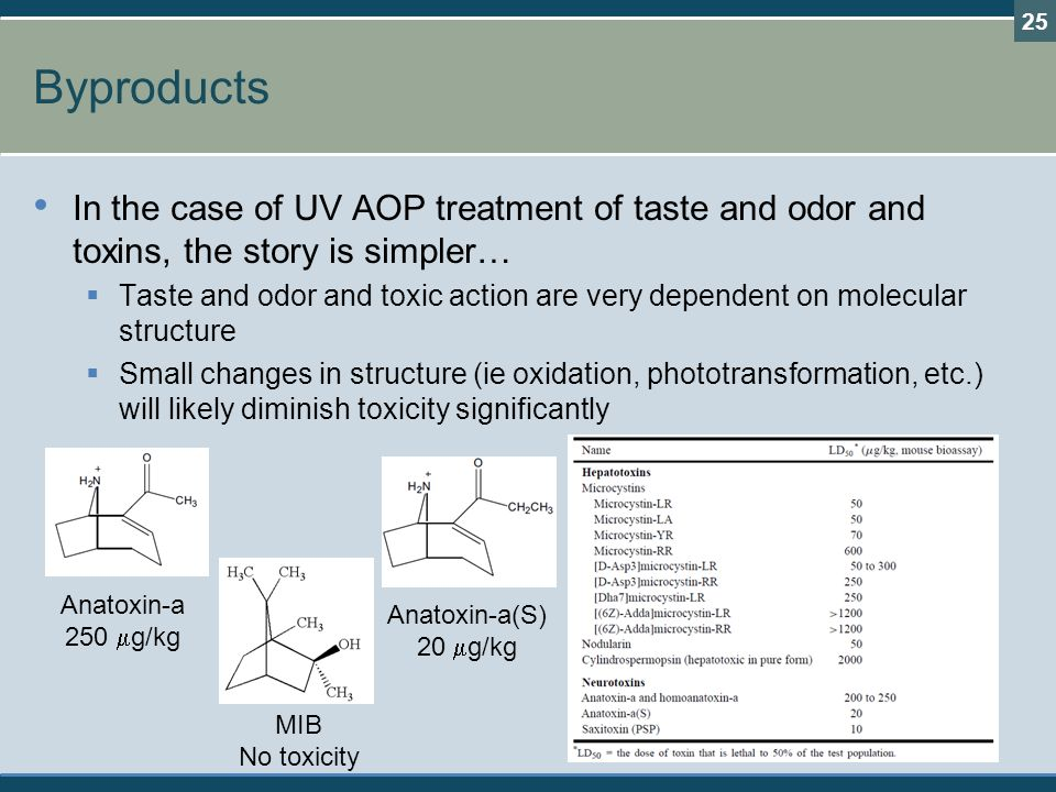 Byproducts In the case of UV AOP treatment of taste and odor and toxins, the story is simpler…