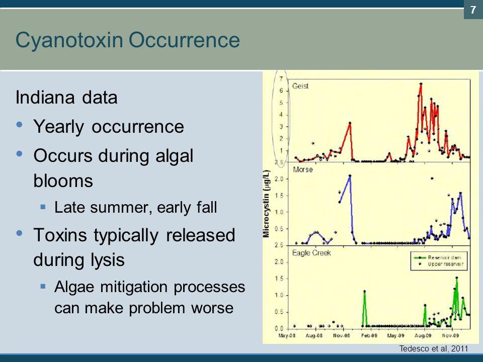 Cyanotoxin Occurrence