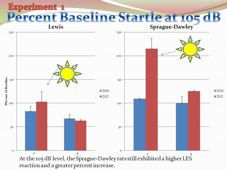Percent Baseline Startle at 105 dB